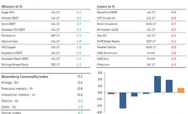 Analiză săptămânală mărfuri – Aurul face un pas înapoi înainte de ședința FOMC, petrolul oscilează între preocupările legate de inventare și tensiuni