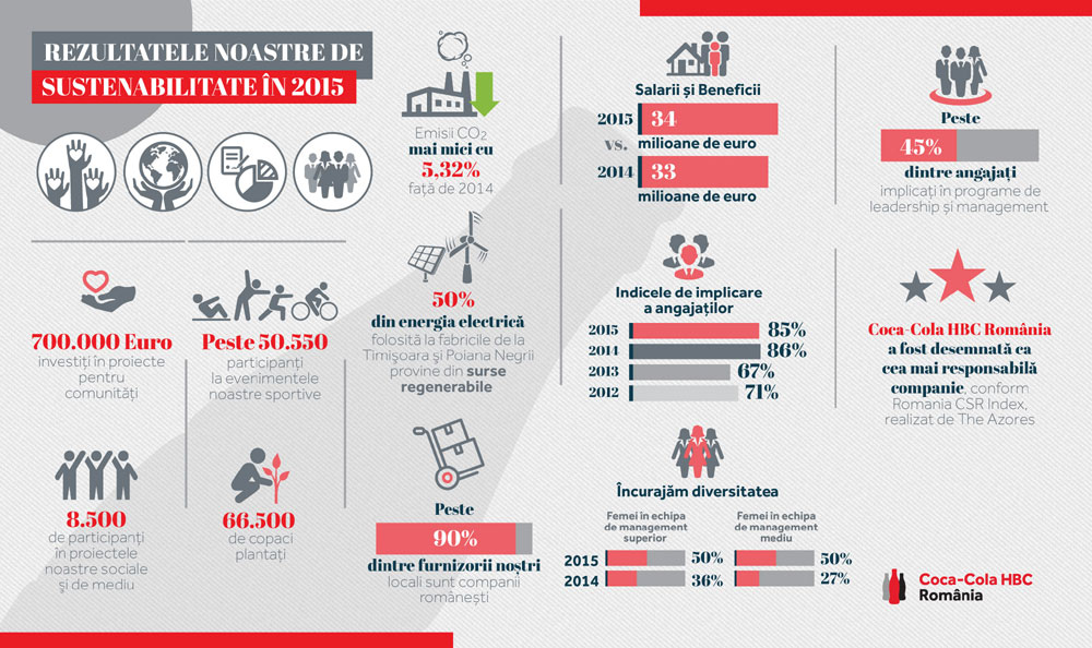 infografic general Sustenabilitate