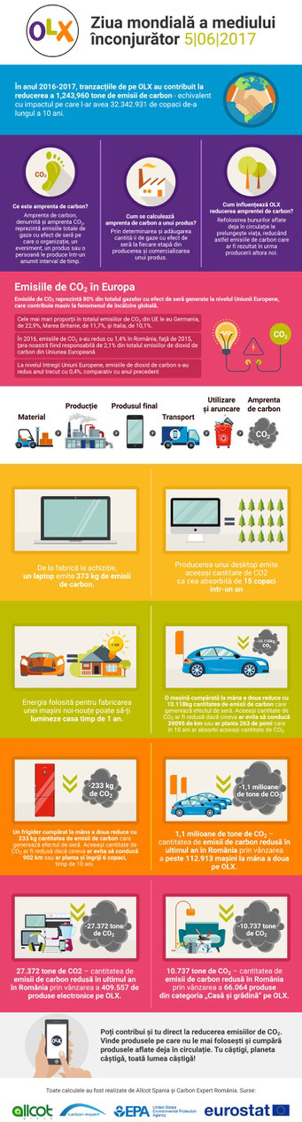 olx-infografic-ziua-pamantului