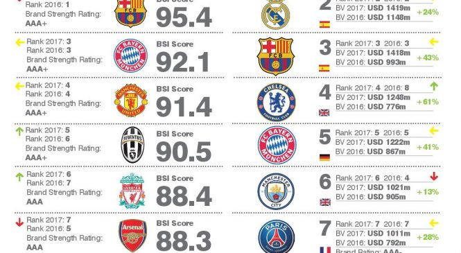 Real Madrid a devenit cel mai puternic brand in fotbal, iar Manchester United ramane cel mai valoros