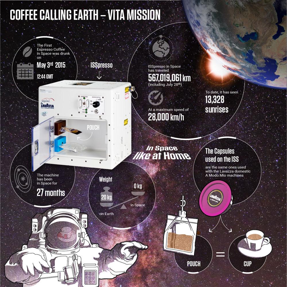 Infografic ISSpresso