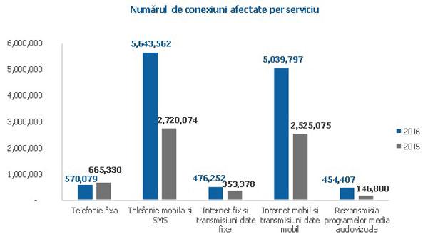 Crește numărul de conexiuni mobile afectate de incidente de securitate