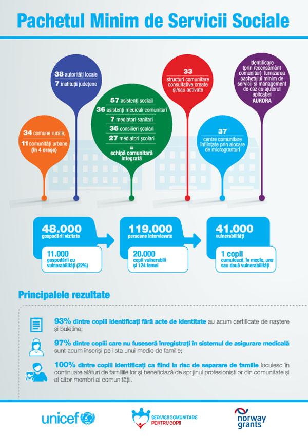 Rezultate Pachetul Minim de Servicii Sociale