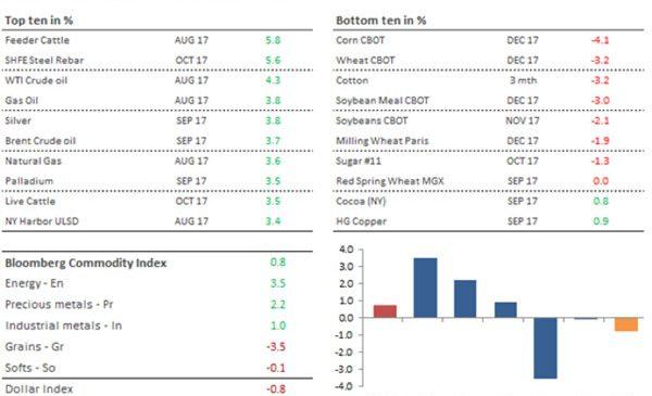 Analiză săptămânală mărfuri – Petrolul și aurul, în creștere, în timp ce pozițiile short caută acoperire