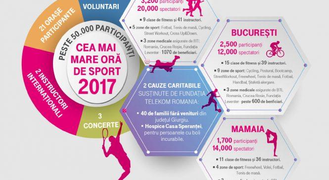 """Peste 50.000 de participanți la a VII-a ediție a """"Celei mai mari ore de sport"""""""