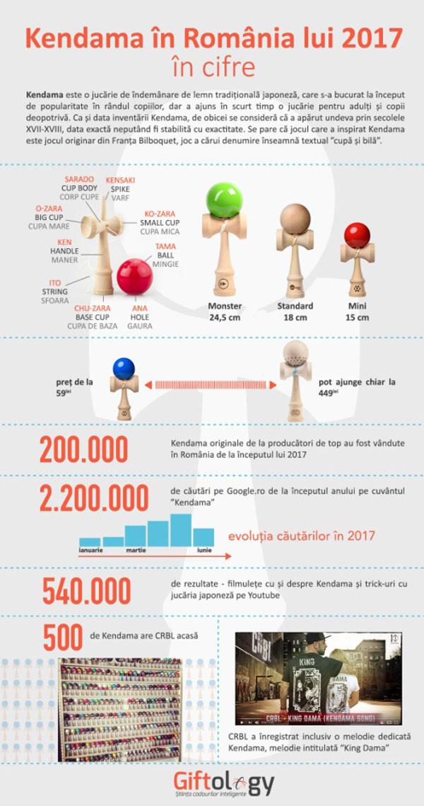Infografic Kendama