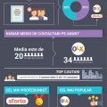 Infografic Reveal, Cat de eficiente sunt anunturile imobiliare