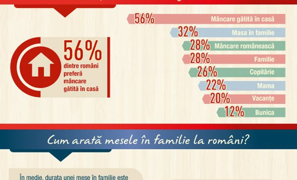 Delikat anunță Studiul Național al Meselor în Familie