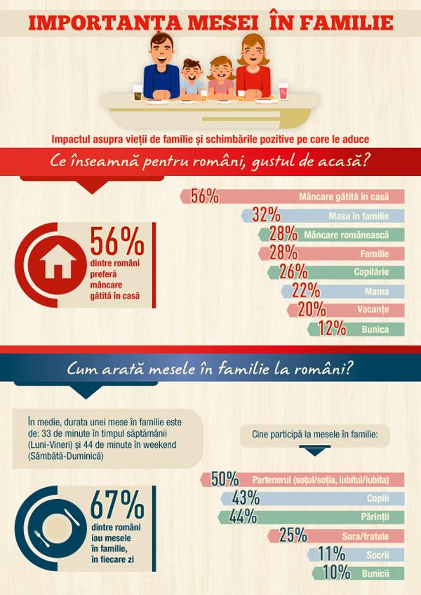 Infografic Studiu Importanta meselor in familie, Delikat1