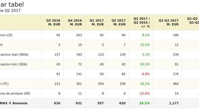 Creștere semnificativă pentru sectorul telecom, cel mai important segment din cadrul pieței bunurilor de folosință îndelungată din România