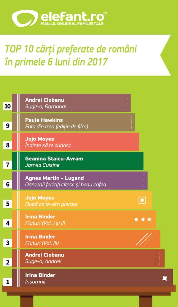 Top 10 carti preferate de romani in primele 6 luni din 2017