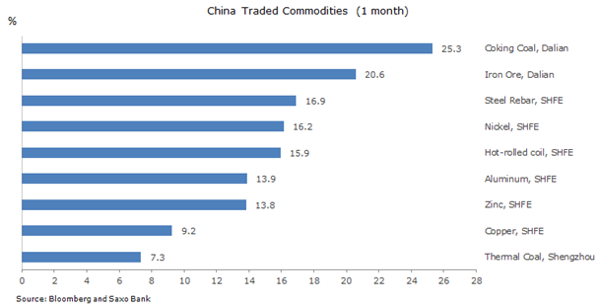 China Traded Commodities