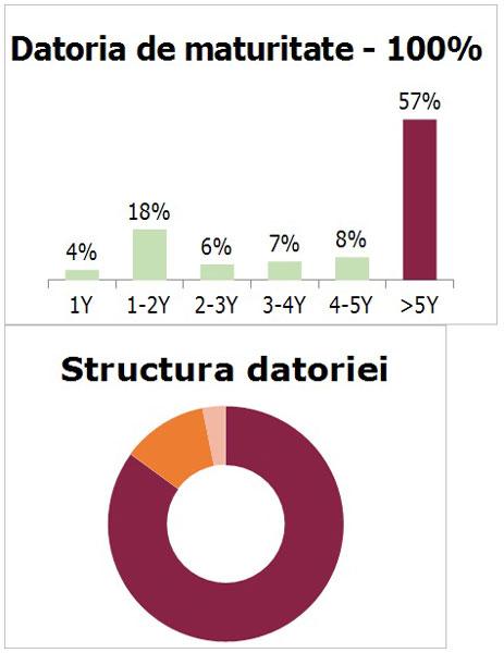 grafic 01 Sonae Sierra