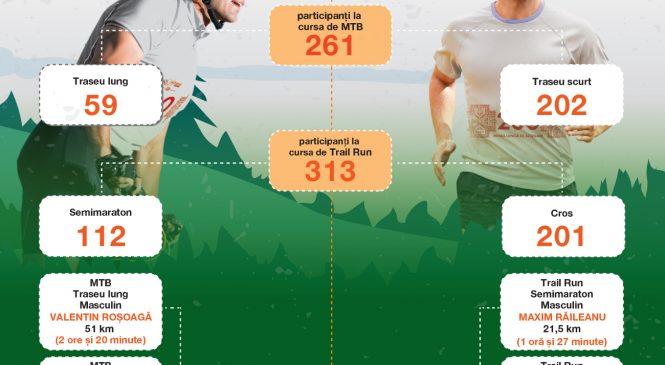 Maratonul Olteniei 2017, powered by CEZ Romania
