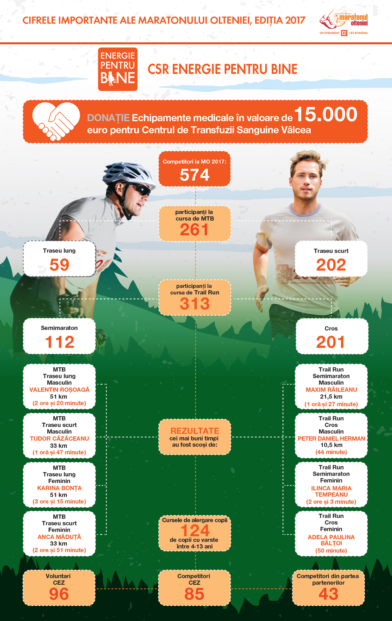 Maratonul Olteniei Infographic