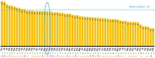 Nielsen: Increderea consumatorului la nivel global creste pe fondul evolutiei pozitive a optimismului in mai multe piete