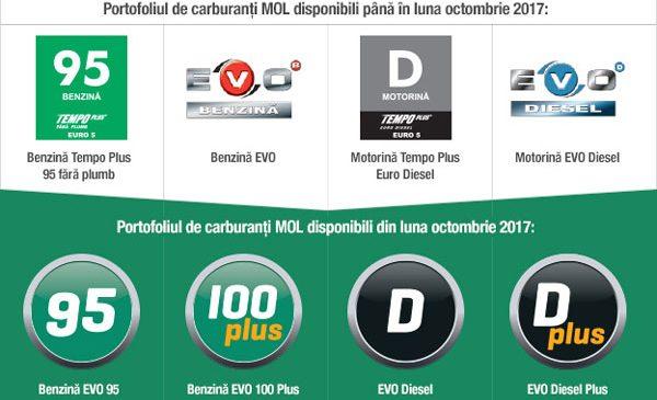 Grupul MOL introduce noua gamă de carburanţi EVO: 100% grijă pentru motorul dumneavoastră