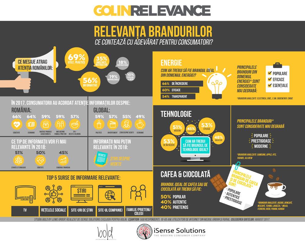 Infografic Golin, Relevanta brandurilor