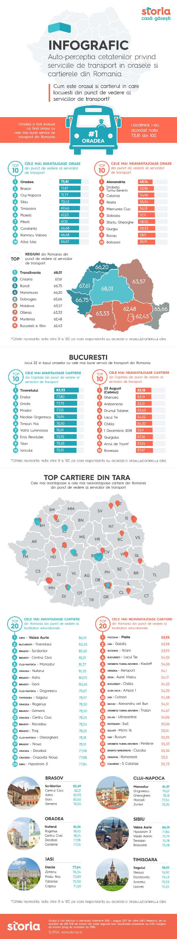 Infografic Storia, Orasele si cartierele cu cele mai bune servicii de transport