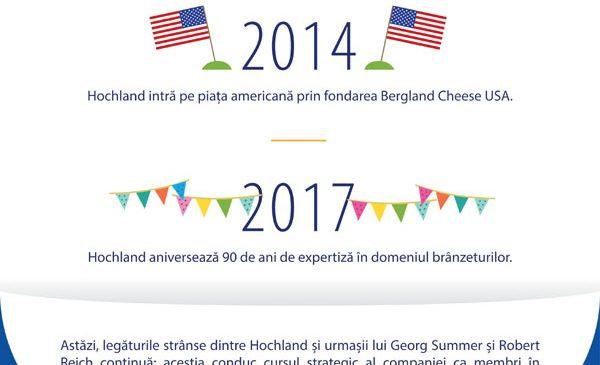 """Hochland lansează campania """"Suntem o familie"""" cu ocazia aniversării a 90 de ani"""