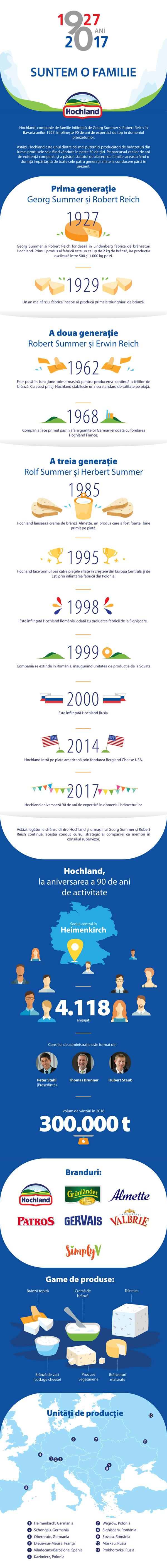Infografic aniversar Hochland Romania