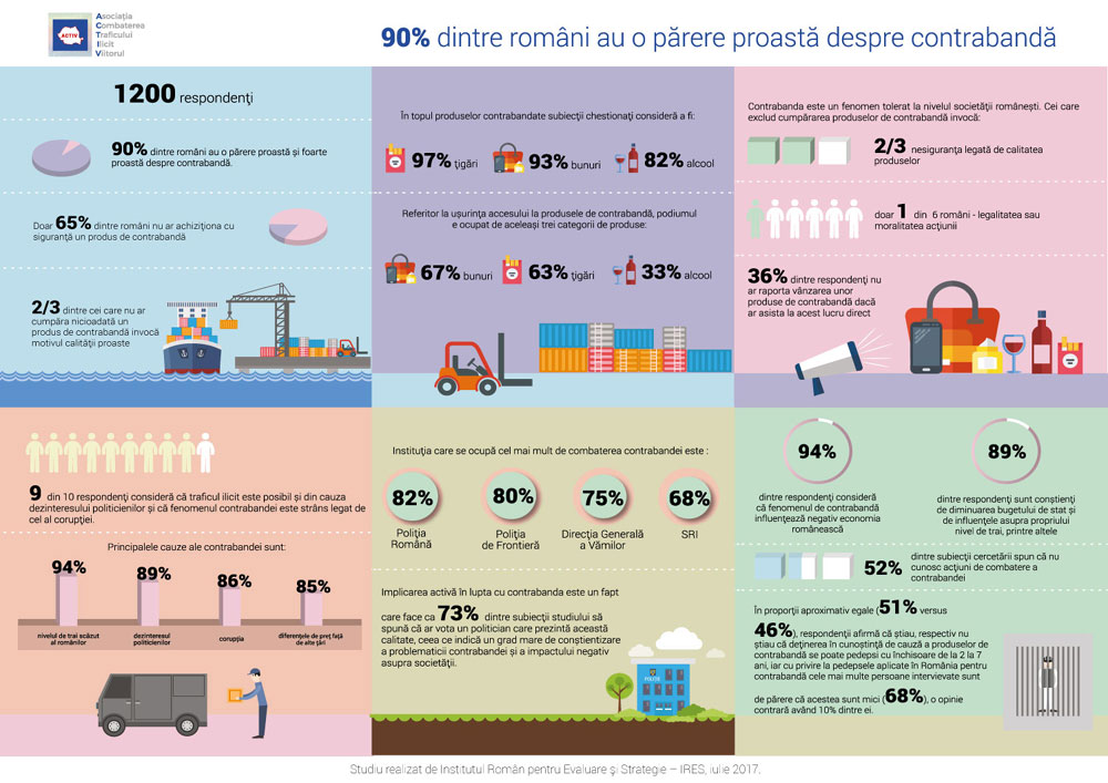 Infografic studiu Activ - Ires