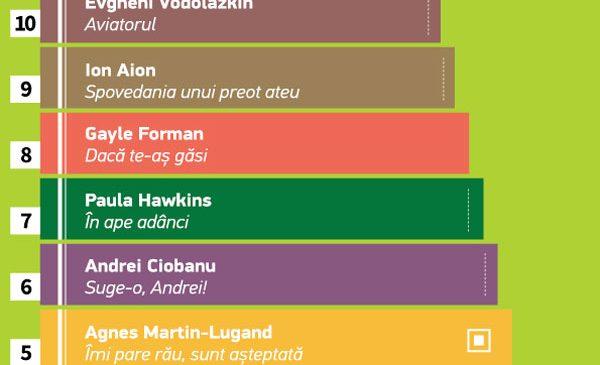 elefant.ro: TOP 10 cele mai citite cărți în această vară