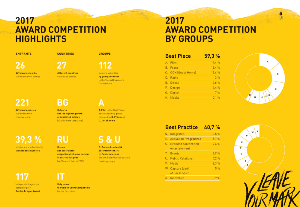 24th Golden Drum, Award Competition Highlights Infographics