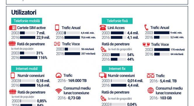 15 ani de reglementare independentă a pieţei de comunicaţii din România