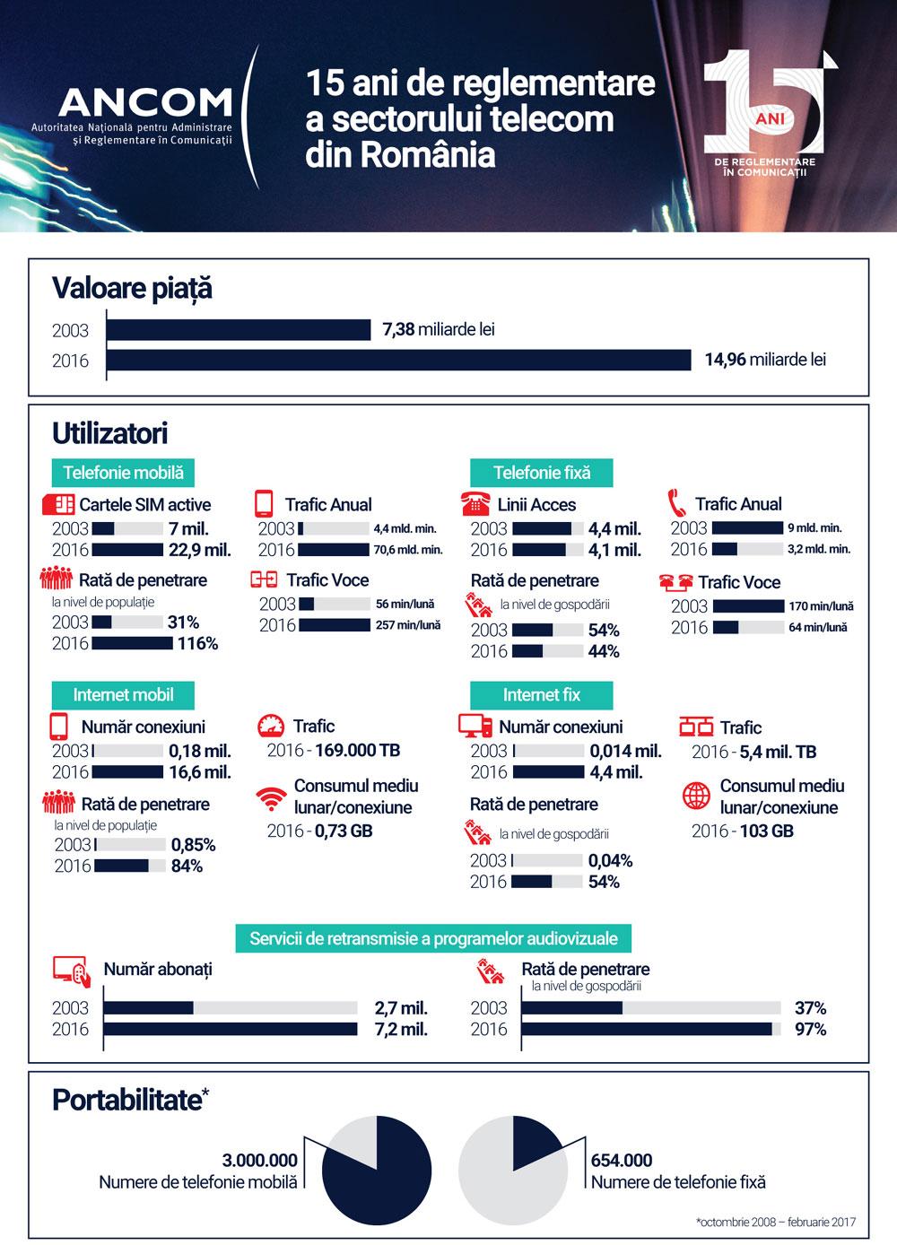 ANCOM, Infografic, 15 ani de reglementare independenta a pietei de comunicatii din Romania