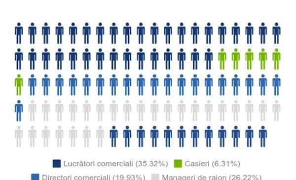 Candidați și locuri de muncă în domeniul retail