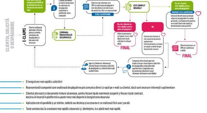 Metropolitan Life a lansat e-Claims, aplicația care le facilitează românilor accesul la despăgubiri