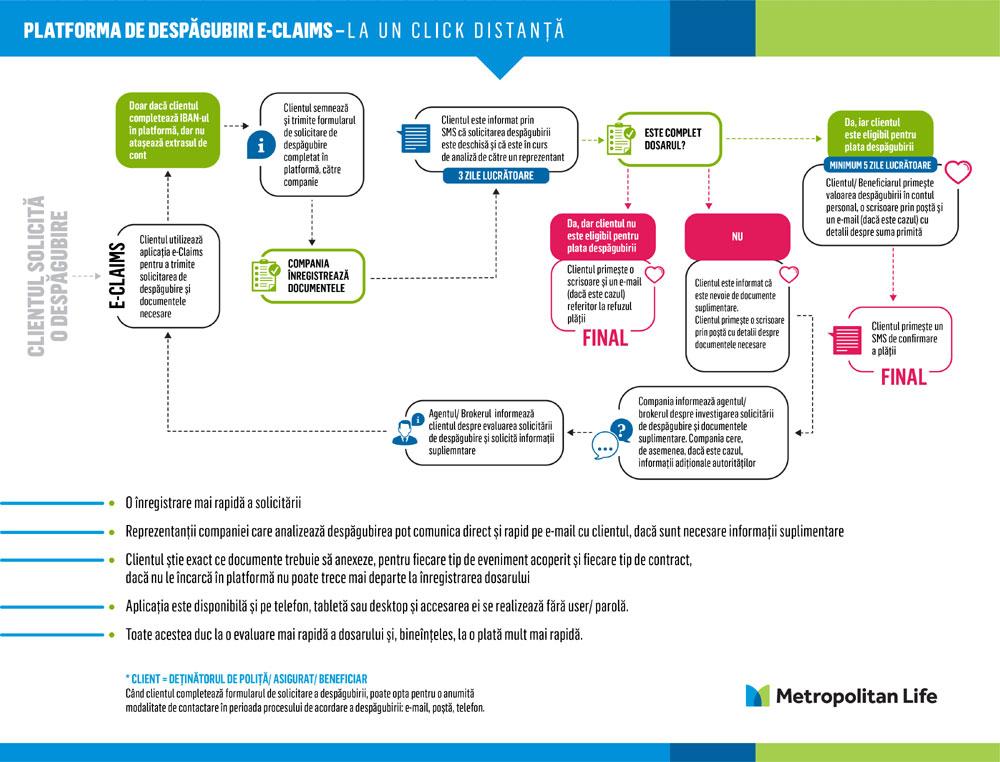 Infografic E-claims app, Metropolitan Life