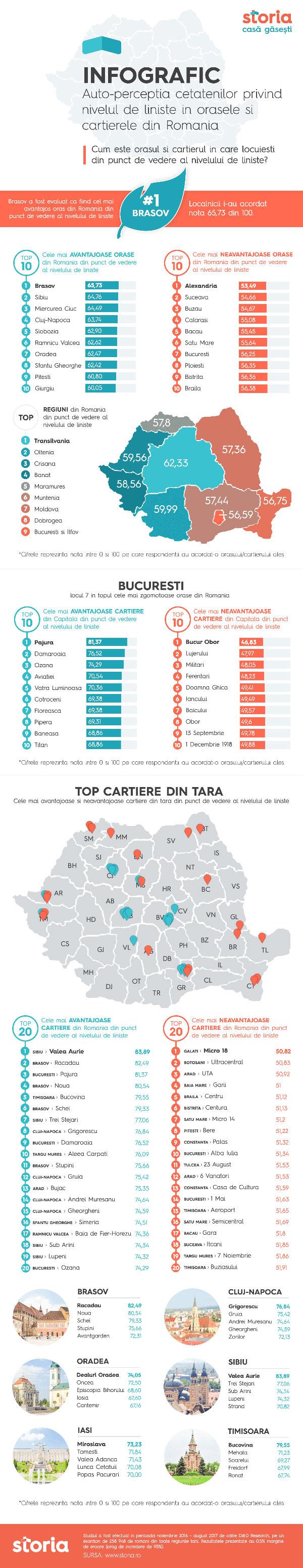 Infografic Storia, Brasovul conduce clasamentul oraselor cu cel mai ridicat nivel de liniste