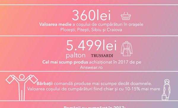 București, orașul de unde se plasează cele mai multe comenzi pe site-urile de modă