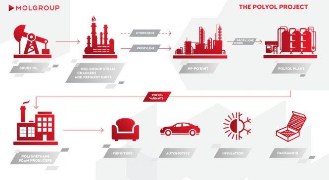 """MOL obţine noi licenţe pentru investiţia sa strategică în lanţul valoric al oxidului de propilenă (""""Proiectul Poliol"""")"""