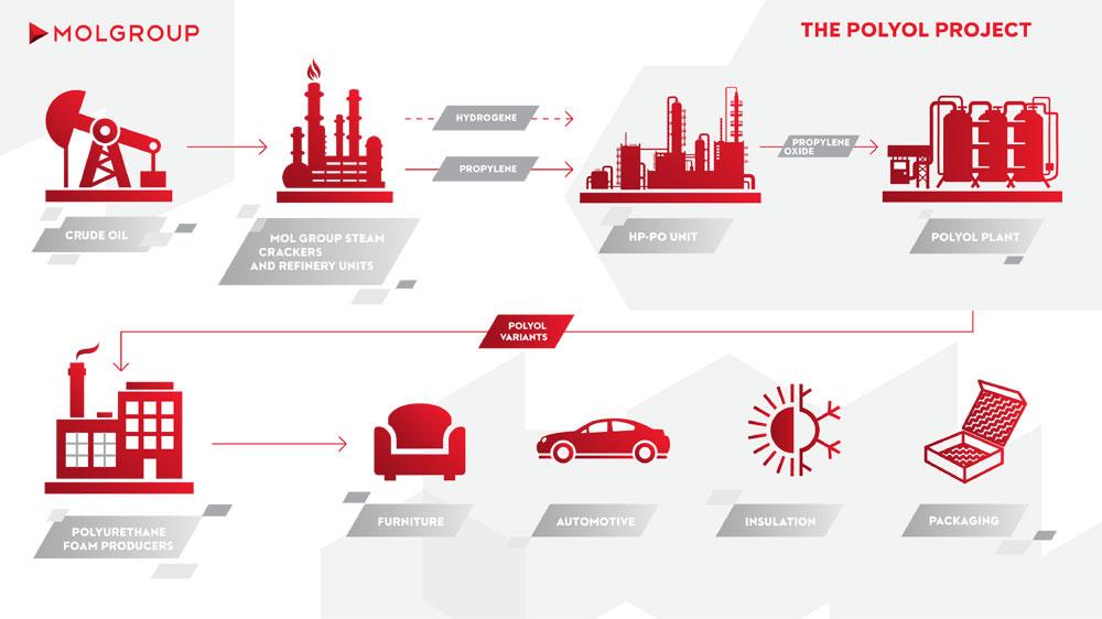 MOL, infografic, Proiectul Poliol