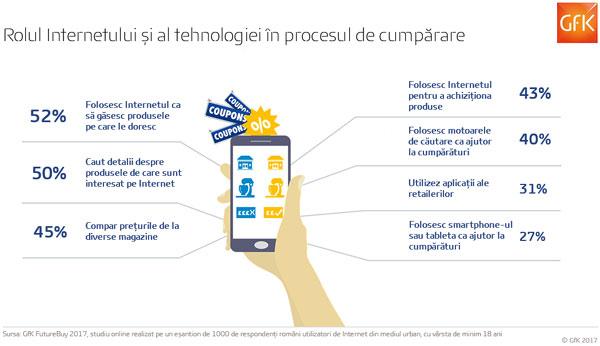 Românii, mari utilizatori de Internet la cumpărături