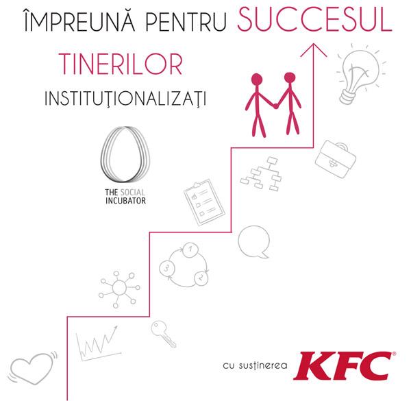 parteneriat KFC cu Asociatia The Social Incubator