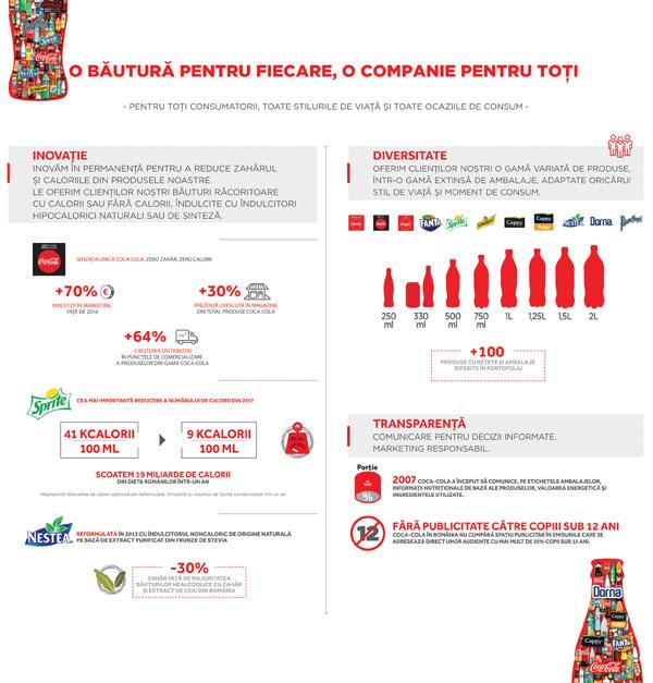 Infografic Coca-Cola