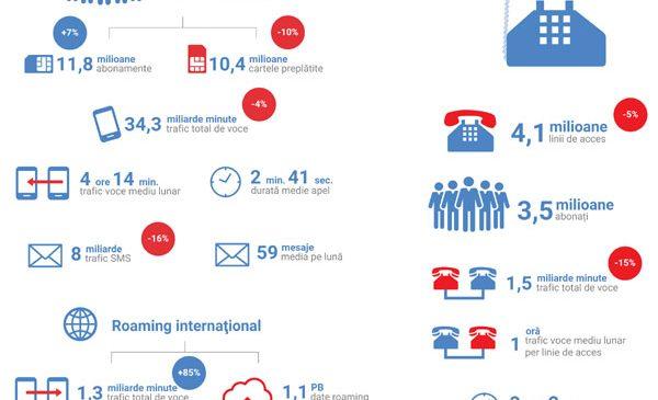 Continuă migrarea de la cartelele preplătite la abonamente, în cazul utilizatorilor de telefonie mobilă