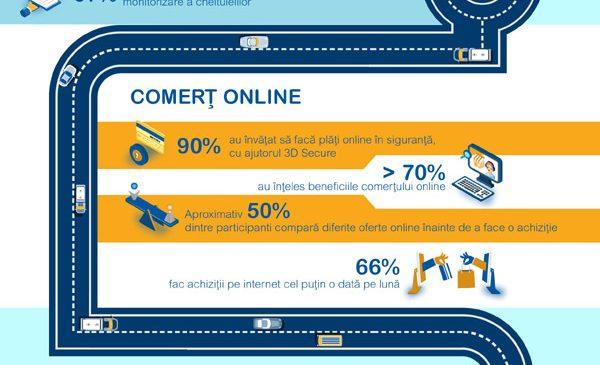 Programele BaniIQ și Banii pe Net schimbă obiceiurile de consum și economisire ale românilor