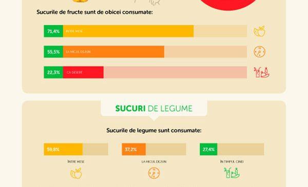 România înregistrează o creștere a consumului de sucuri și mousse-uri de fructe și legume