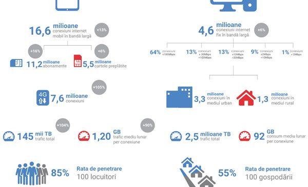 Traficul de internet mobil s-a dublat în prima jumătate a acestui an față de aceeași perioadă din 2016