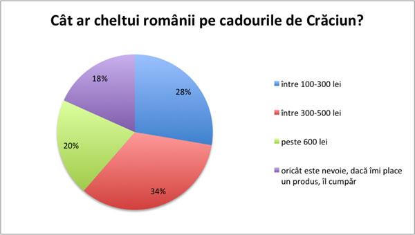 Cat ar cheltui romanii pe cadourile de Craciun