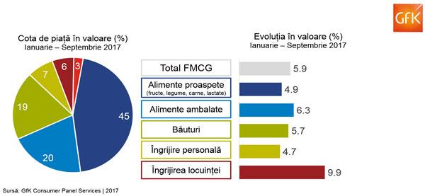 Românii au cheltuit mai mult pe produse de uz curent în 2017