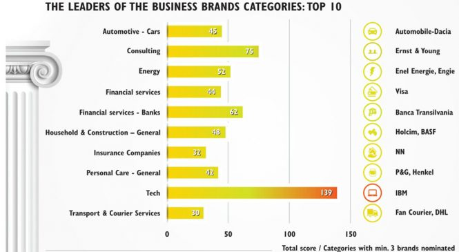 IT&C, liderul industriilor care dezvoltă Business Superbrands în România