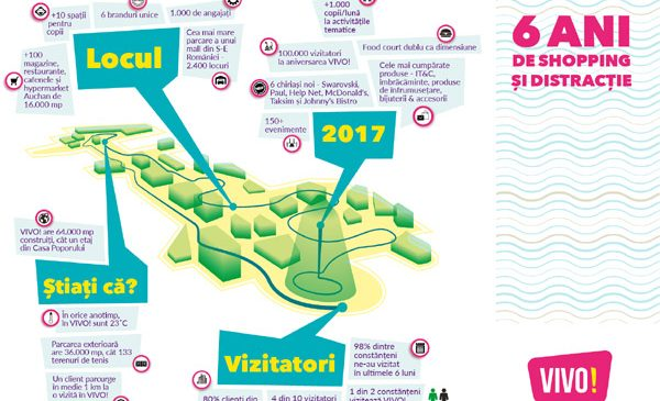 VIVO! Constanța aniversează șase ani de shopping și distracție în Dobrogea