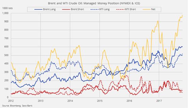 2018 începe cu un risc negativ pentru prețul petrolului – #SaxoStrats