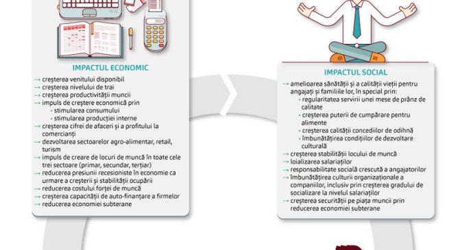 Analiza Academiei Române: Tichetele valorice generează consum, locuri de muncă și venituri bugetare